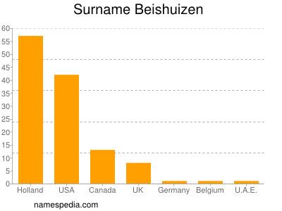 Surname Beishuizen