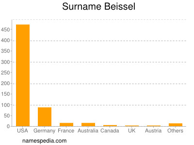 Surname Beissel