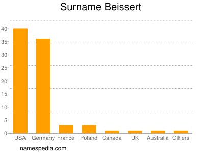 Surname Beissert