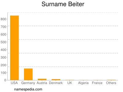 Surname Beiter