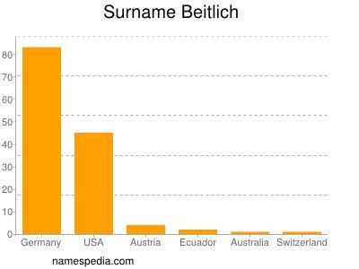 Surname Beitlich