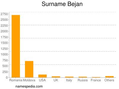 Surname Bejan