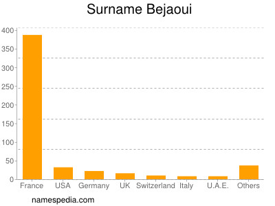 Surname Bejaoui