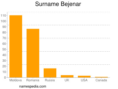 Surname Bejenar
