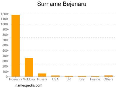 Surname Bejenaru