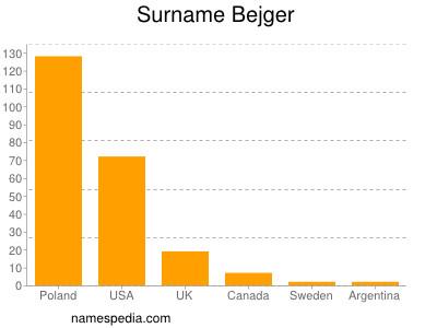 Surname Bejger