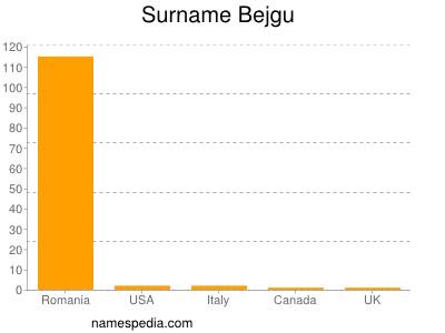 Surname Bejgu