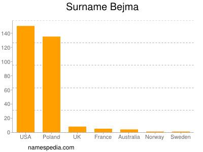 Surname Bejma
