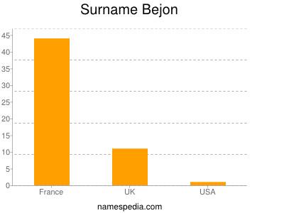 Surname Bejon