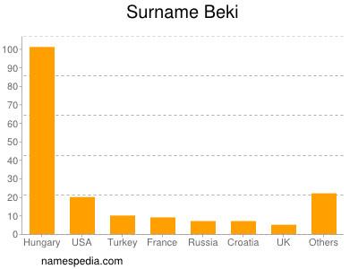Surname Beki