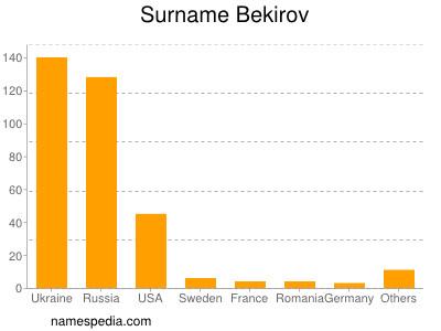 Surname Bekirov