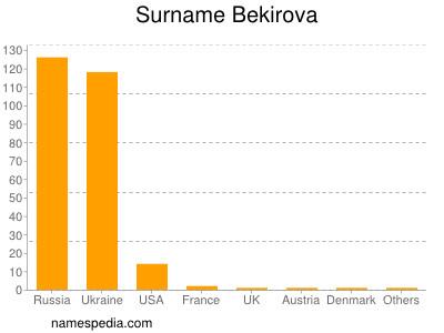 Surname Bekirova