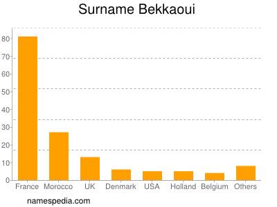 Surname Bekkaoui