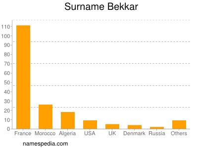 Surname Bekkar