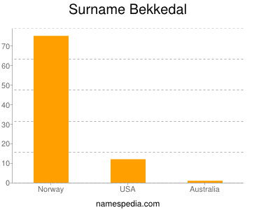 Surname Bekkedal