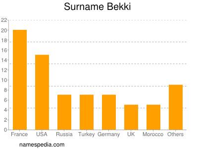Surname Bekki