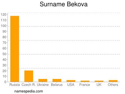 Surname Bekova