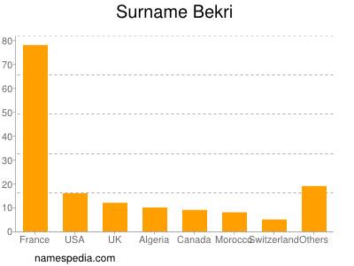 Surname Bekri