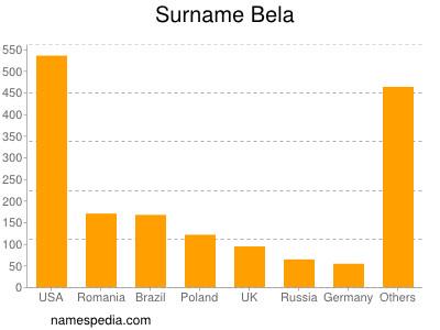 Surname Bela
