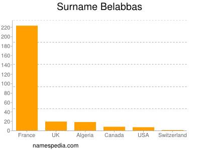 Surname Belabbas