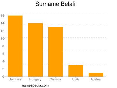 Surname Belafi
