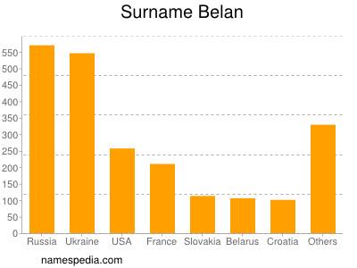 Surname Belan