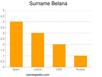 Surname Belana