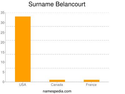 Surname Belancourt