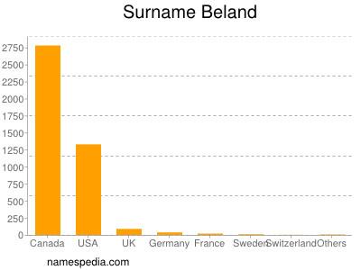Surname Beland