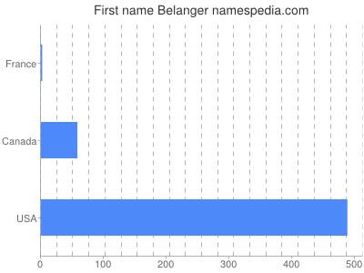 Given name Belanger