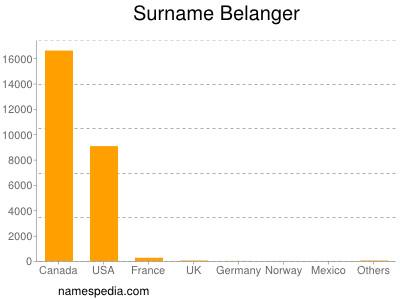 Surname Belanger