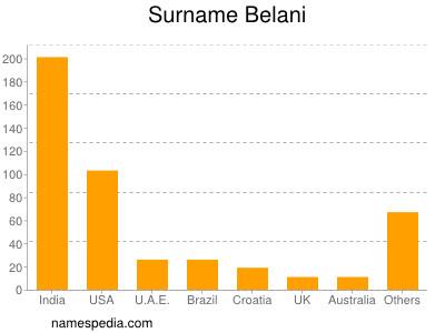 Surname Belani