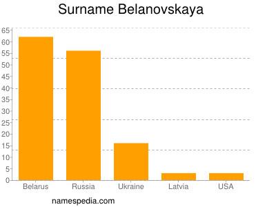 Surname Belanovskaya