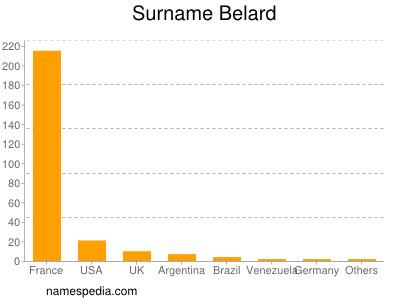 Surname Belard