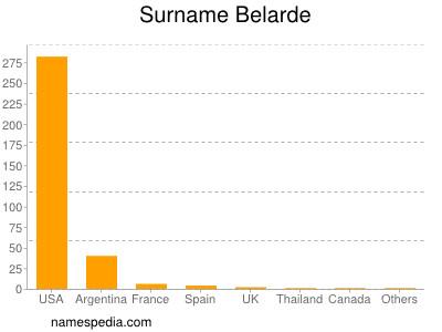Surname Belarde