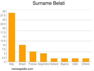 Surname Belati