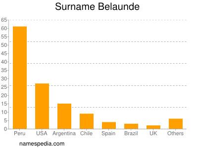 Surname Belaunde