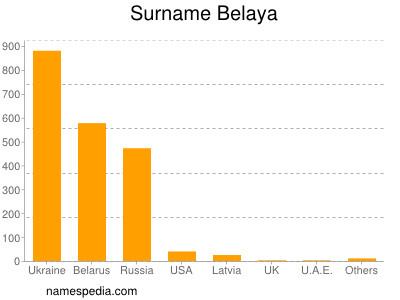 Surname Belaya