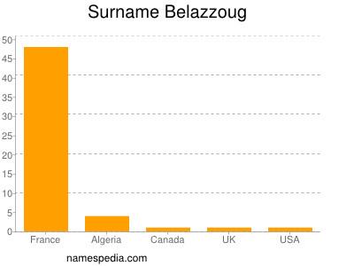 Surname Belazzoug