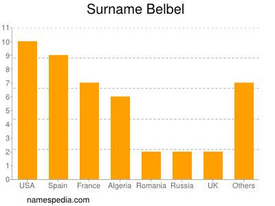 Surname Belbel