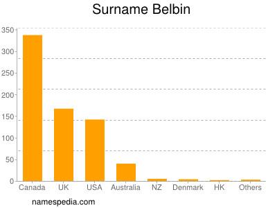 Surname Belbin