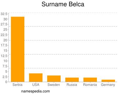 Surname Belca