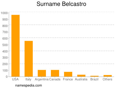 Surname Belcastro