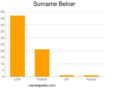 Surname Belcer