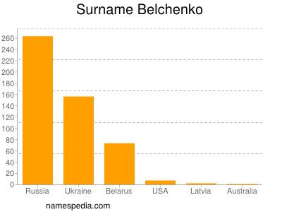 Surname Belchenko
