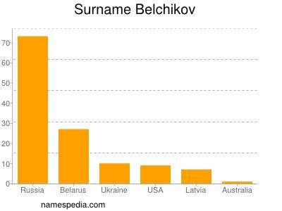 Surname Belchikov