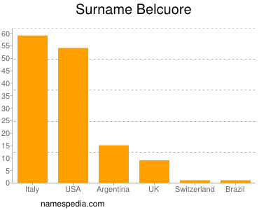 Surname Belcuore