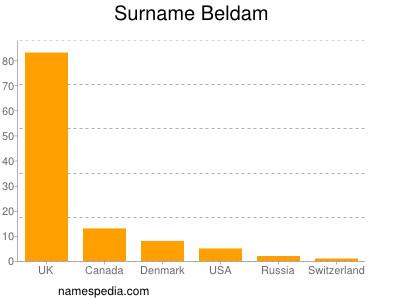 Surname Beldam