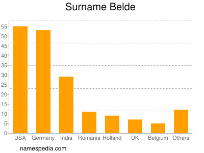 Surname Belde