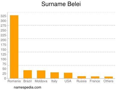 Surname Belei